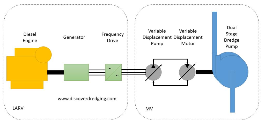 Pump drive – Discover Dredging
