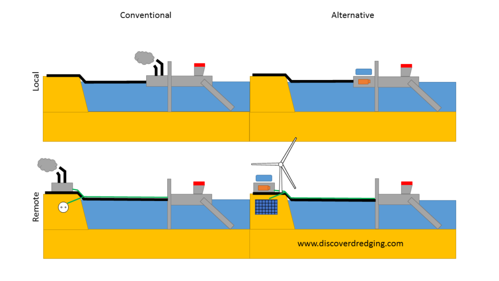 Transition schedule to convert to fossil fuel free dredging equipment