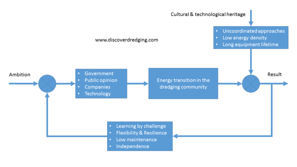 Block diagram of influencers for energy transition in the dredging community