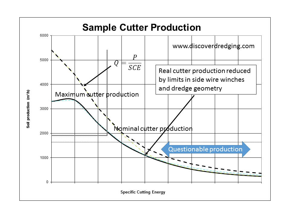 Example of a cutter production for a CSD