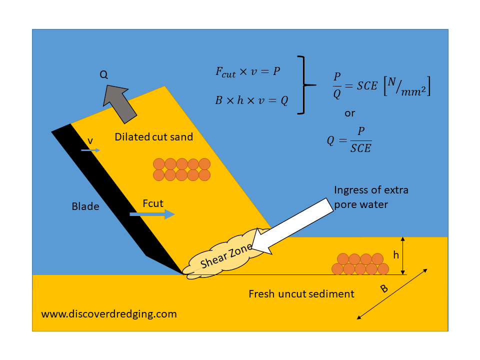 Basic explanation of the theory of sand cutting