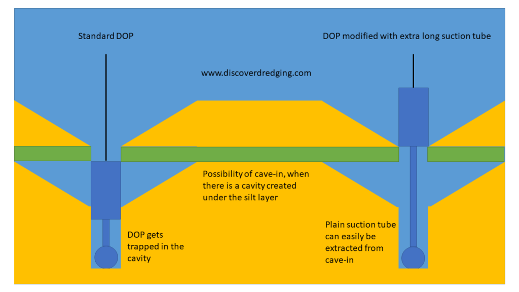Risk of getting your DOP trapped in a cavity under the cohesive silt layers and the solution