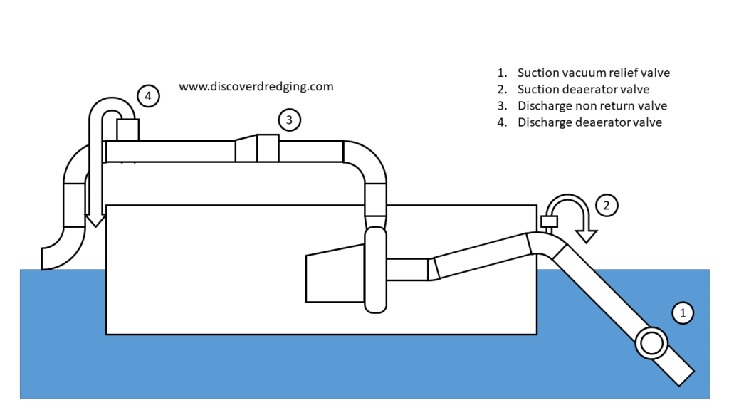Dredge system layout and fitting locations
