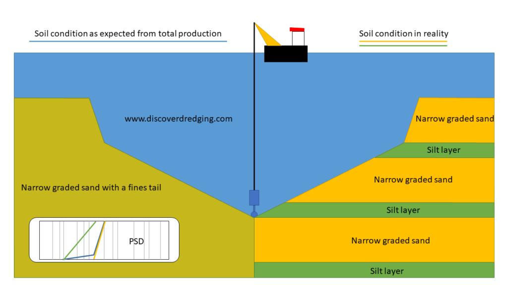 Difference between expected soil conditions (left) and real situation (right)