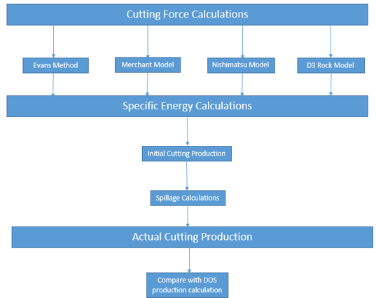 Program structure diagram of cutting force calculations