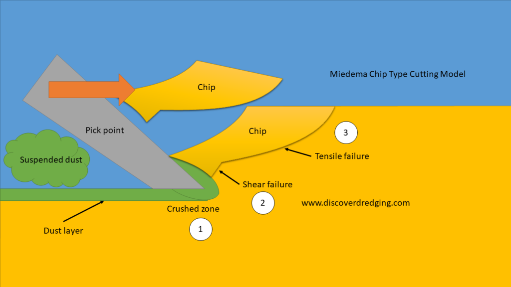 Phases of chip forming in rock cutting