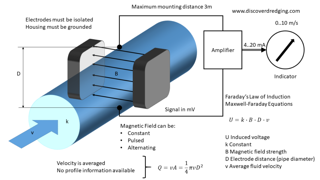 Explanation of the electromagnetic flux flow meter