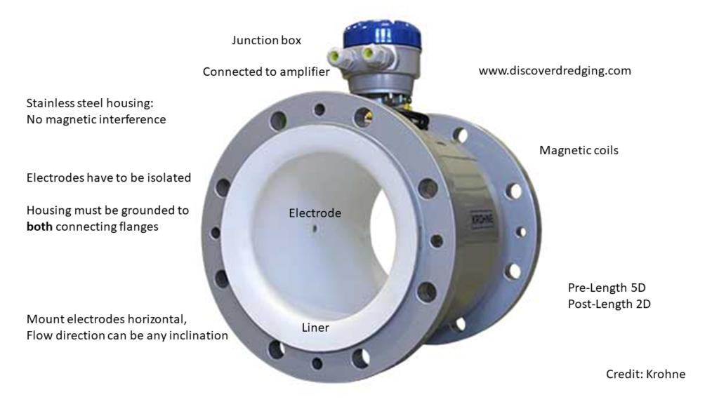 Arrangement of an electromagnetic flux flow meter