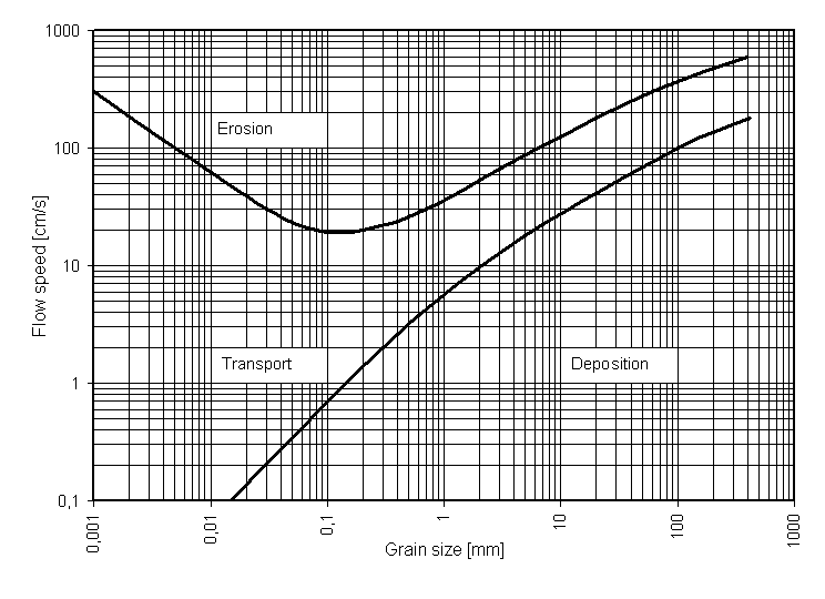 Hjulström diagram for particle transport in streams (Credit: Wikipedia)